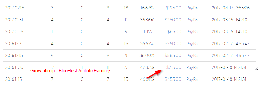 BlueHost Affiliate Earnings - Highest Paying Affiliate Programs
