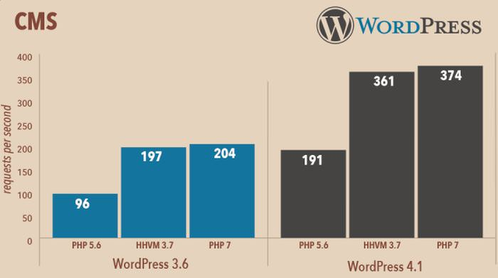 PHP 7 WordPress Performance