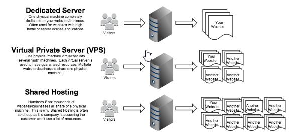 Traditional Web Hosting Vs Cloud Computing