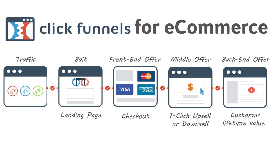 Use ClickFunnels for Clients